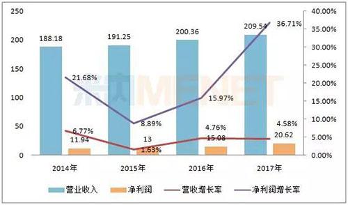 """净利润首破20亿,白云山""""金戈""""等三大产品销量增长超三成"""